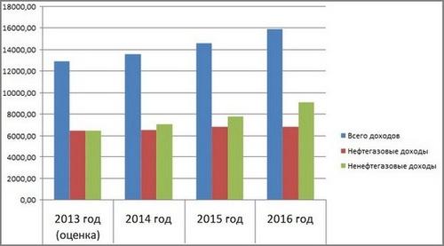 движение экономика и жизнь в эстонии 2015-2016 год мимолетного, самого